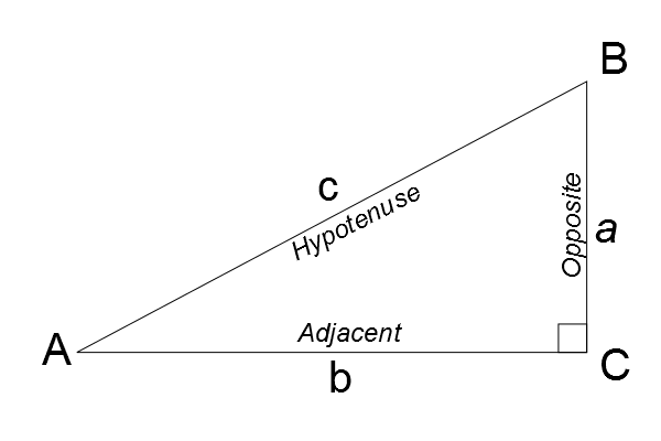 Trig Identities Triangle
